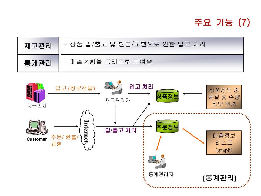 주요 기능 (7) 재고관리 통계관리 [통계관리] - 상품 입/출고 및 환불/교환으로 인한 입고 처리